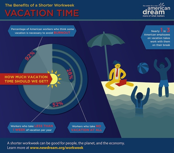 Where Should I Spend Week Vacation In Spain: INFOGRAPHIC: The Benefits Of A Shorter Workweek